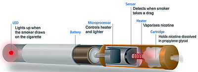 Pic: graphic of parts of an e-cigarette