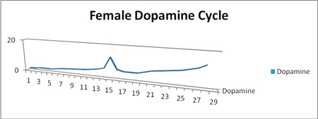 Pic: Female Dopomine cycle