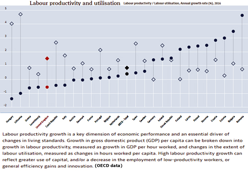 Pic: OECD Stats