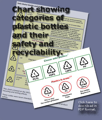Pic: Plastic bottles chemical content - click to download PDF file